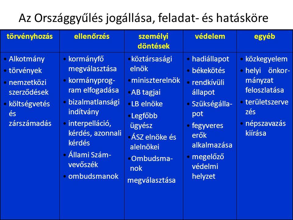 2010.évi Országgyűlési Képviselő Választás 1. fordulója - 2010.