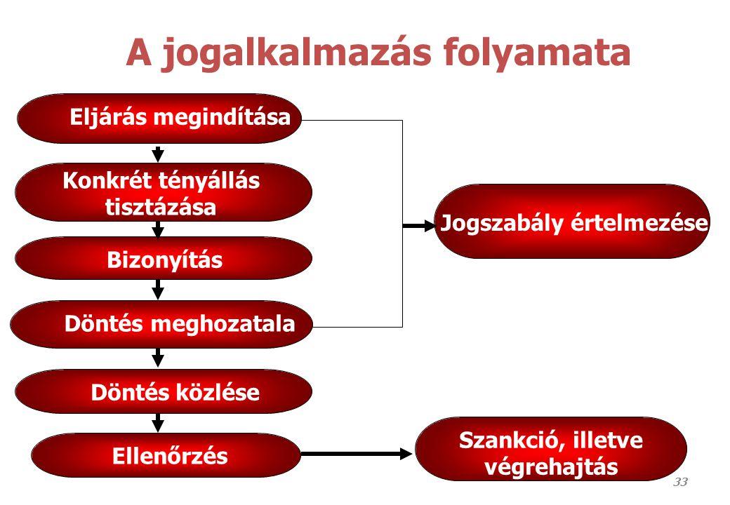 A jogalkalmazás folyamata 33 Eljárás megindítása Konkrét tényállás tisztázása Döntés meghozatala Ellenőrzés Szankció, illetve végrehajtás Jogszabály é