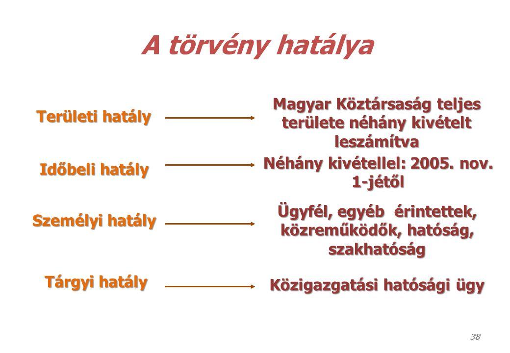 38 A törvény hatálya Területi hatály Időbeli hatály Személyi hatály Tárgyi hatály Magyar Köztársaság teljes területe néhány kivételt leszámítva Néhány