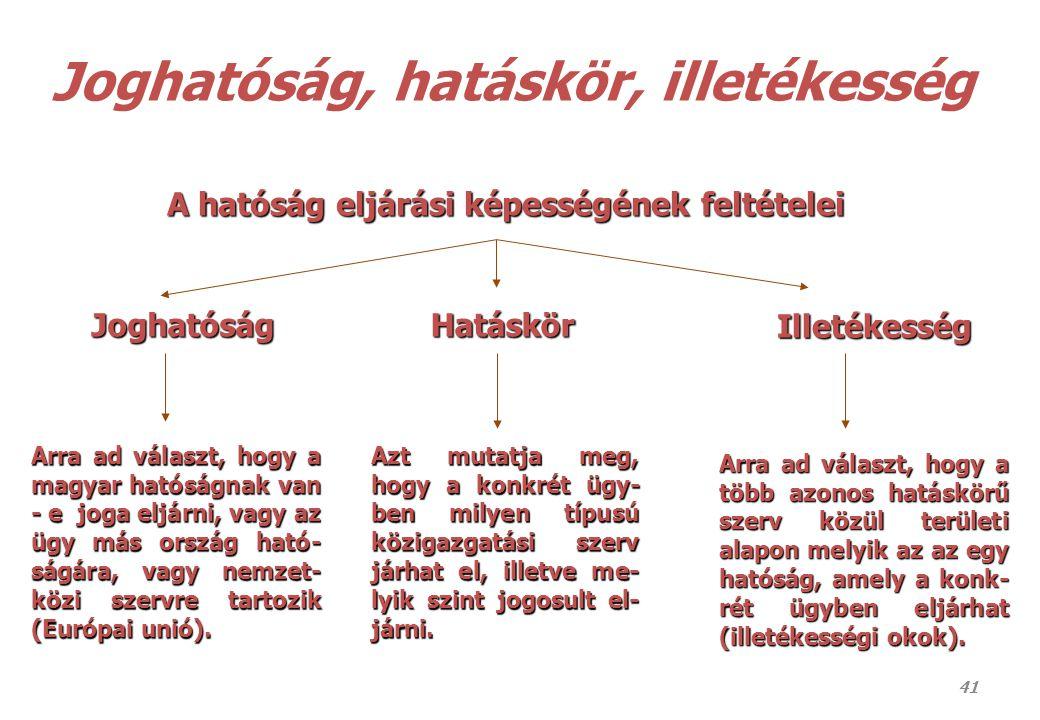 41 Joghatóság, hatáskör, illetékesség A hatóság eljárási képességének feltételei Illetékesség Illetékesség Azt mutatja meg, hogy a konkrét ügy- ben mi