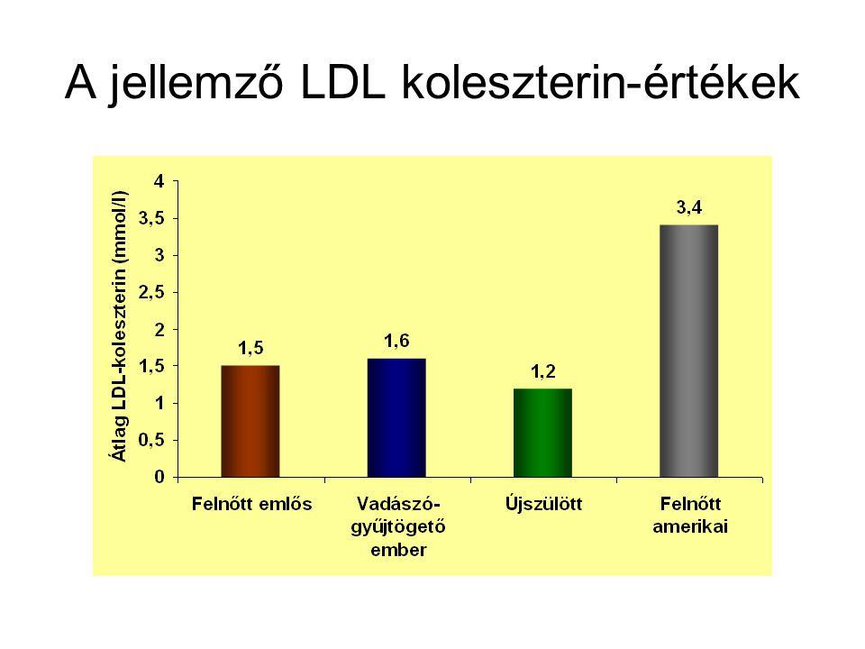A jellemző LDL koleszterin-értékek