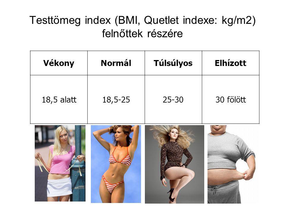Testtömeg index (BMI, Quetlet indexe: kg/m2) felnőttek részére VékonyNormálTúlsúlyosElhízott 18,5 alatt18,5-2525-3030 fölött
