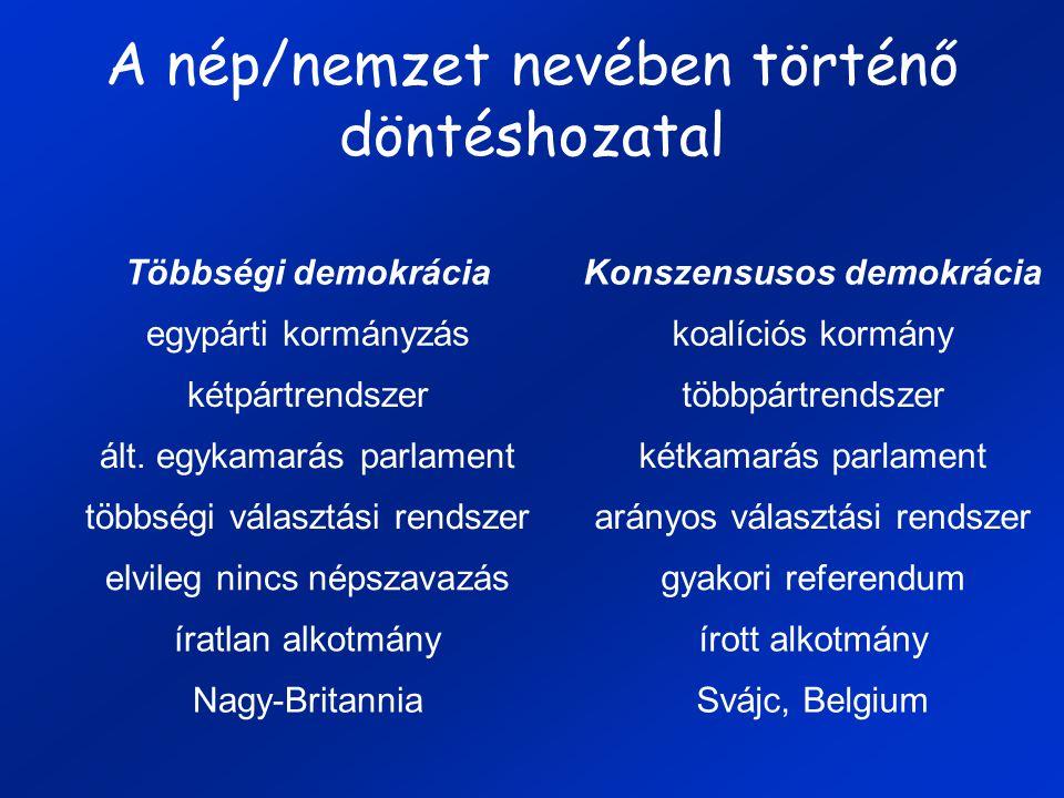 A nép/nemzet nevében történő döntéshozatal Többségi demokráciaKonszensusos demokrácia egypárti kormányzáskoalíciós kormány kétpártrendszertöbbpártrendszer ált.