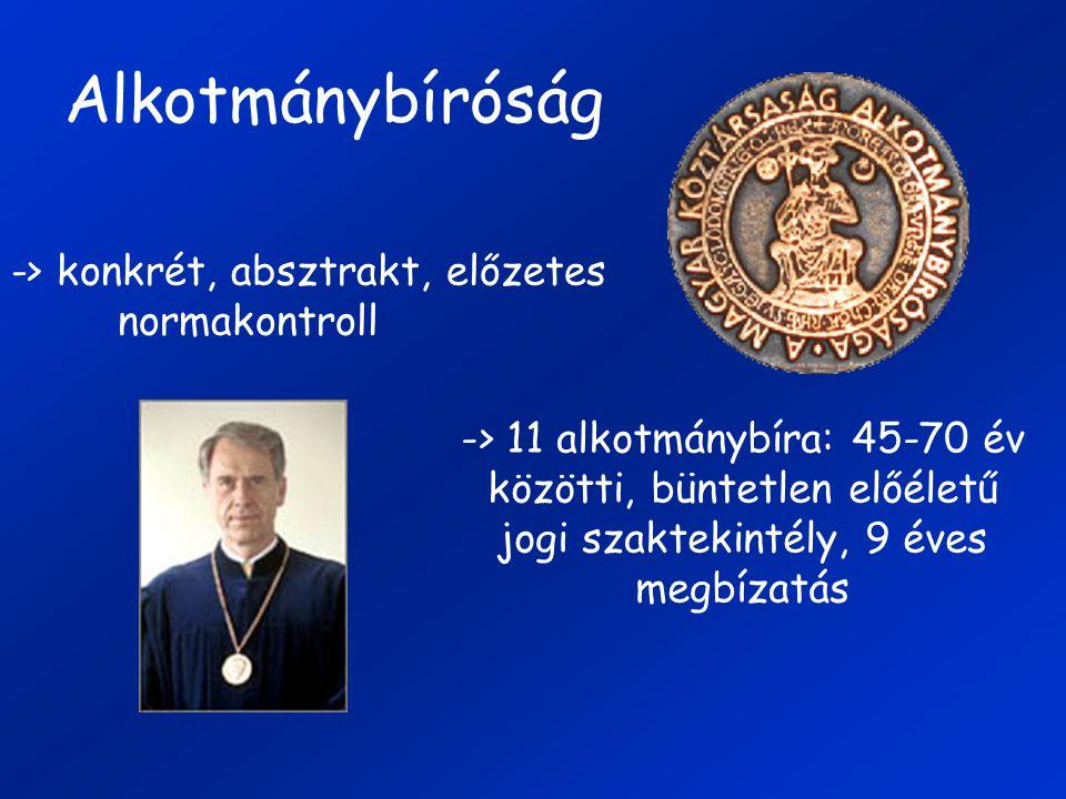 Alkotmánybíróság -> konkrét, absztrakt, előzetes normakontroll -> 11 alkotmánybíra: 45-70 év közötti, büntetlen előéletű jogi szaktekintély, 9 éves megbízatás