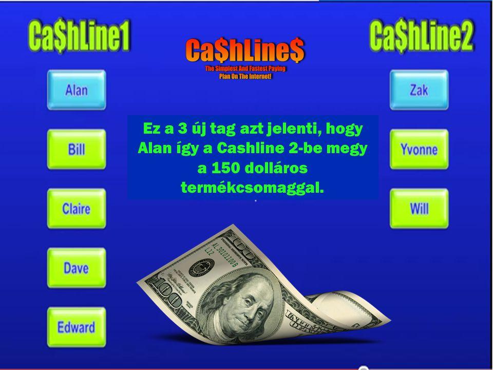 Ez a 3 új tag azt jelenti, hogy Alan így a Cashline 2-be megy a 150 dolláros termékcsomaggal.