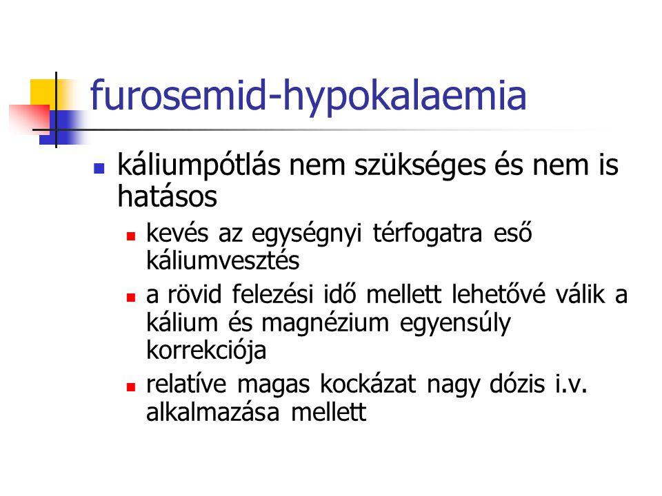 furosemid-hypokalaemia káliumpótlás nem szükséges és nem is hatásos kevés az egységnyi térfogatra eső káliumvesztés a rövid felezési idő mellett lehet