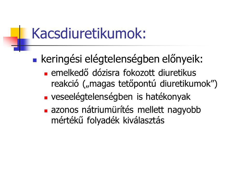 Egyéb kacsdiuretikumok: Torsemid: hatástartam hosszabb (6-8 óra) 20 mg torsemid 80 mg furosemiddel egyenértékű – azonos mértékű diuresis mellett jelentősebb a káliumvesztés Etakrinsav (Uregyt): nem szulfonamid típusú (allergiásoknak is adható) gyakoribb az ototoxicitás
