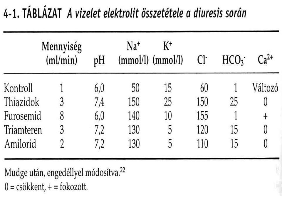Kacsdiuretikumok: furosemid szulfonamid-származék (!) A Na+/K+/2Cl- cseretranszportot gátolják – a gyógyszer a hatás helyét a lumen felöl éri el- a Na+, K+, Cl- a lumenben marad és a vizelettel kiürül (mellékhatásként: hyponatraemia, hypokalaemia, hypochloraemia, alkalózis) furosemid-thiazidösszehasonlítása: azonos natriuresis mellett a kacsdiuretikumok kevesebb káliumot veszítenek, mint a thiazidok azonos folyadékvesztés mellett kisebb a natriuresis