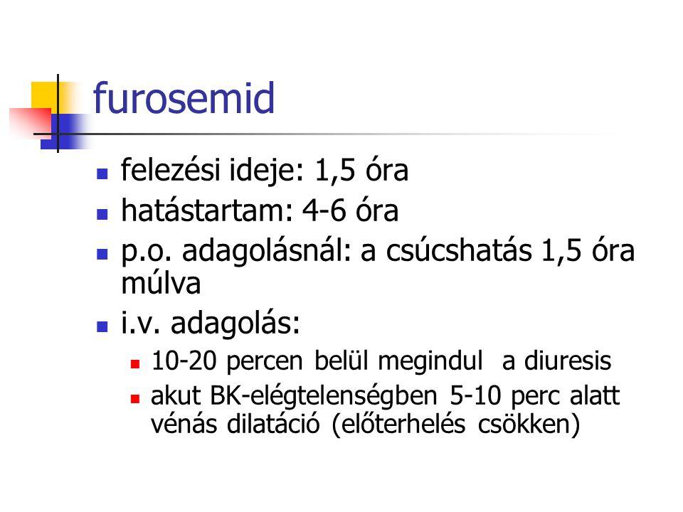 furosemid felezési ideje: 1,5 óra hatástartam: 4-6 óra p.o. adagolásnál: a csúcshatás 1,5 óra múlva i.v. adagolás: 10-20 percen belül megindul a diure