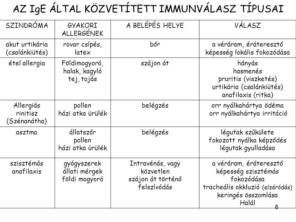 7 Az allergia lehetséges tünetei Kapilláris áteresztőképesség nő urticaria (csalánkiütés) angioedema (bőr/nyálkahártyaduzzanat) laryngealis oedema (gége ödéma) hypotensio (vérnyomásesés) syncope (eszméletvesztés) Simaizom összehúzódás erőteljes abdominalis spasmus ( hasi görcsök ) nausea (hányinger) rhinitis (szénanátha) conjunctivitis (kötőhártya gyulladás) bronchospasmus (hörgőgörcs) Mukozális szekréció nő diarrhoea (hasmenés) vomitus (hányás)