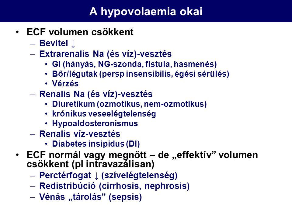 Hyponatraemia - terápia Na pótlás kiszámítása (mmol-ban): –A becsült aktuális volumenhiány literben x 140 izoozmoláris pótlás –A folyamatos vesztés/ürítés literben x140 izoozmoláris pótlása –Aktuális Na hiány: (140-aktuális Na koncentráció) x 0.6xTS –1L Salsol : 150mmol Na (1L szabad vízben) –1 amp 10 % NaCl:~15mmol Na (10 ml szabad vízben) –Vasopressin receptor antagonisták (conivaptan, tolvaptan)