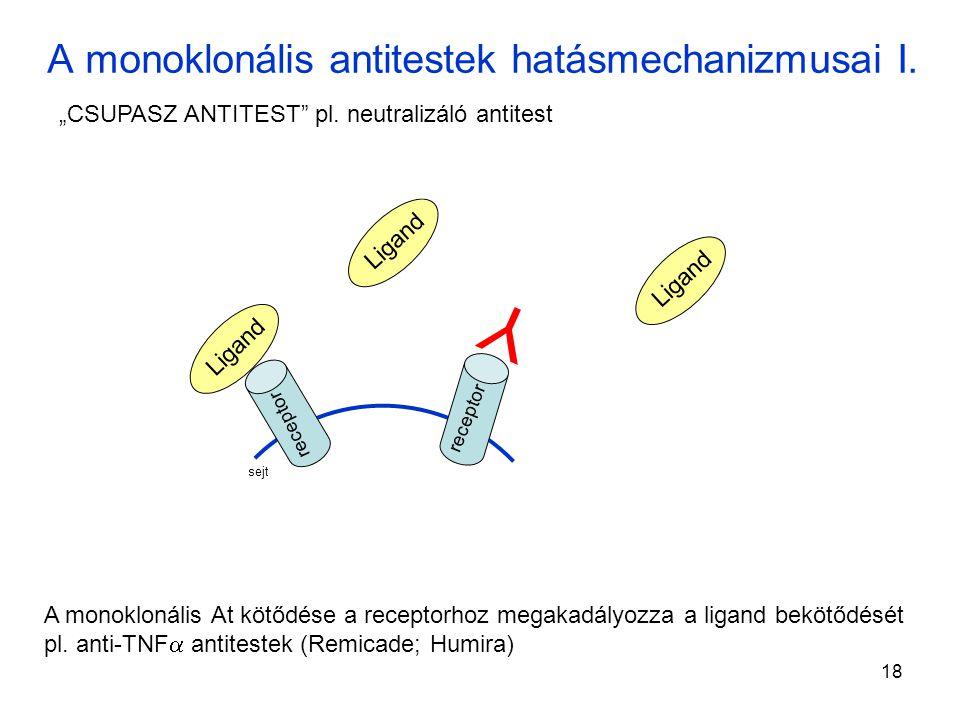 18 A monoklonális antitestek hatásmechanizmusai I.