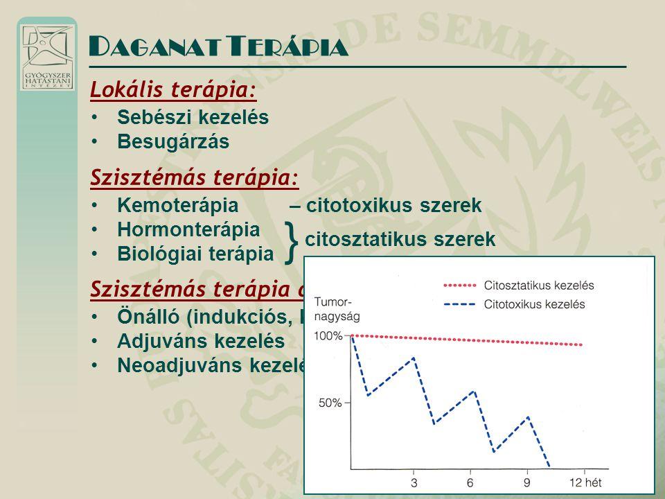 D AGANAT T ERÁPIA Lokális terápia: Sebészi kezelés Besugárzás Szisztémás terápia: Kemoterápia Hormonterápia Biológiai terápia – citotoxikus szerek citosztatikus szerek } Szisztémás terápia alkalmazása: Önálló (indukciós, konszolidációs, fenntartó) Adjuváns kezelés Neoadjuváns kezelés