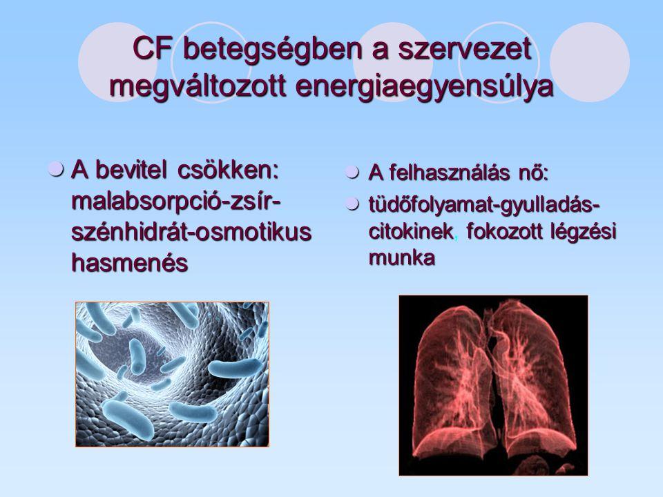 CF betegségben a szervezet megváltozott energiaegyensúlya A bevitel csökken: malabsorpció-zsír- szénhidrát-osmotikus hasmenés A bevitel csökken: malabsorpció-zsír- szénhidrát-osmotikus hasmenés A felhasználás nő: A felhasználás nő: tüdőfolyamat-gyulladás- citokinekfokozott légzési munka tüdőfolyamat-gyulladás- citokinek, fokozott légzési munka