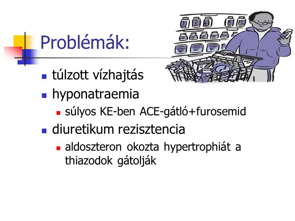 Problémák: túlzott vízhajtás hyponatraemia súlyos KE-ben ACE-gátló+furosemid diuretikum rezisztencia aldoszteron okozta hypertrophiát a thiazodok gáto
