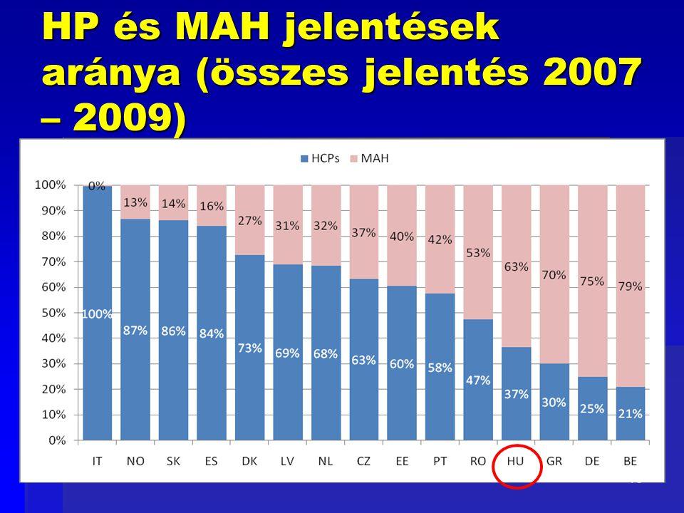 15 HP és MAH jelentések aránya (összes jelentés 2007 – 2009)