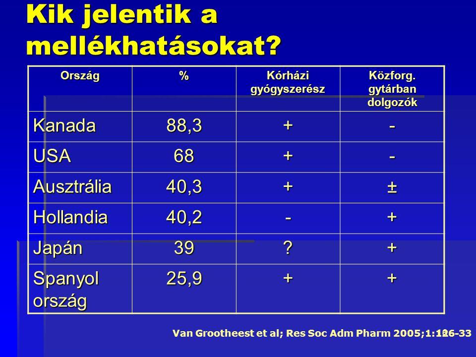 16 Kik jelentik a mellékhatásokat? Ország% Kórházi gyógyszerész Közforg. gytárban dolgozók Kanada88,3+- USA68+- Ausztrália40,3+± Hollandia40,2-+ Japán