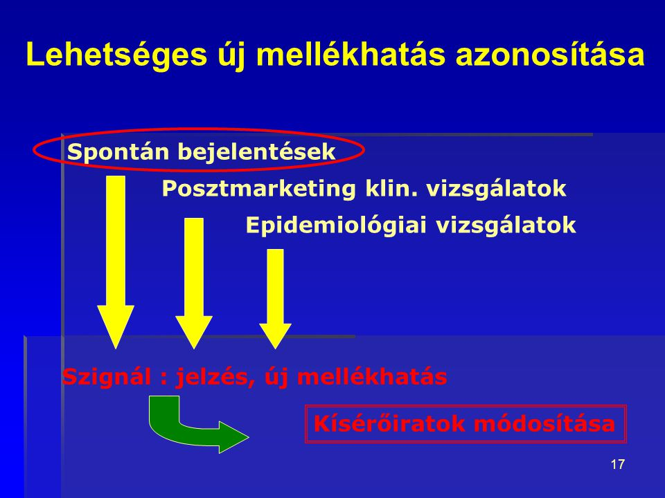 17 Spontán bejelentések Posztmarketing klin. vizsgálatok Epidemiológiai vizsgálatok Szignál : jelzés, új mellékhatás Kísérőiratok módosítása Lehetsége