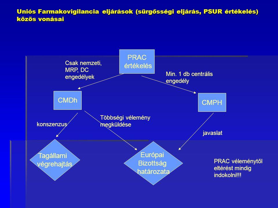 Uniós Farmakovigilancia eljárások (sürgősségi eljárás, PSUR értékelés) közös vonásai PRAC értékelés CMDh CMPH Európai Bizottság határozata Tagállami v