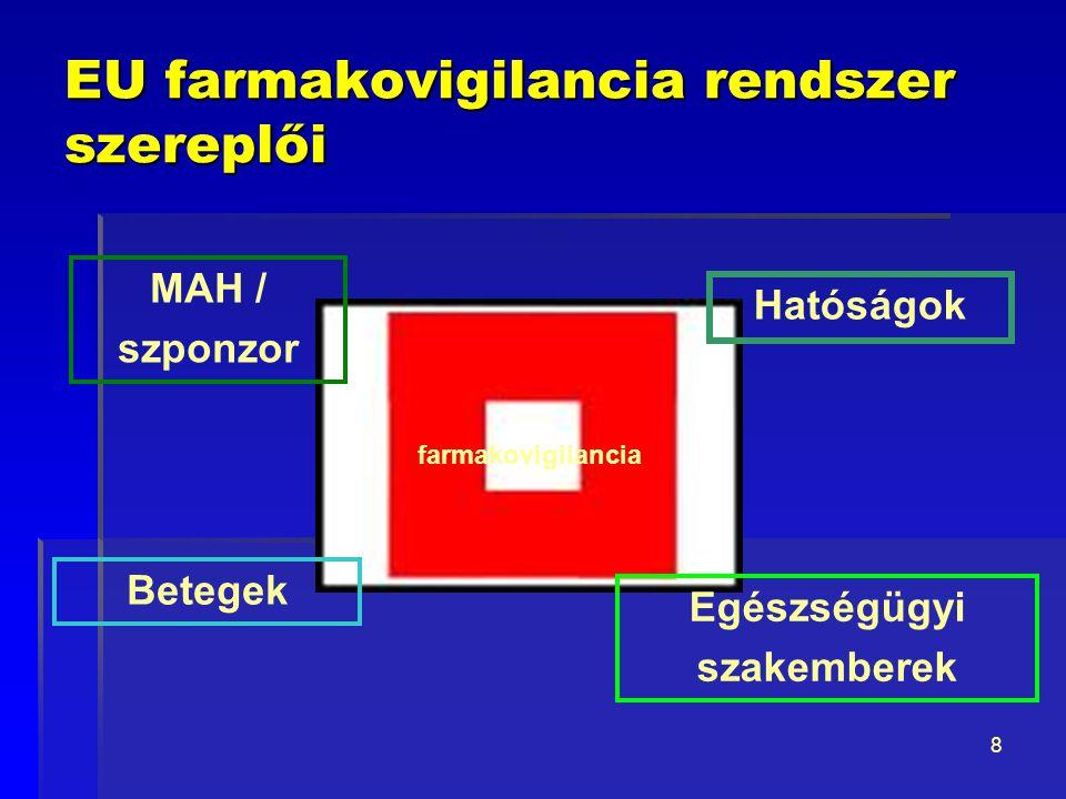 9 MAH feladatai  Farmakovigilancia rendszer kiépítése és fenntartása  Farmakovigilancia rendszer kiépítése és fenntartása  QPPV (Qualified Person Responsible for Pharmacovigilance) foglalkoztatása  Egyedi mellékhatások jelentése illetékes hatóságok felé (meghatározott időn belül, elektronikusan)  PSUR beadás  Haszon-kockázat folyamatos értékelése  Szükséges intézkedések (hatósági kérésre vagy önként pl.