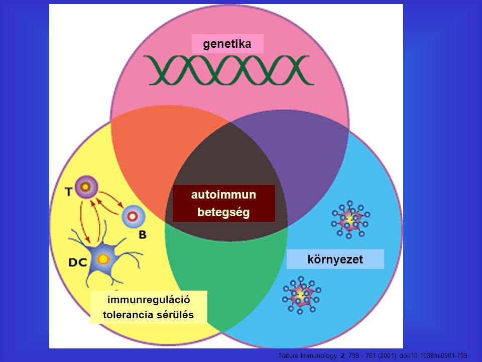 Nature Immunology 2, 759 - 761 (2001) doi:10.1038/ni0901-759 genetika környezet immunreguláció tolerancia sérülés autoimmun betegség