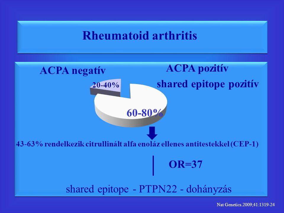 ACPA negatív ACPA pozitív 60-80% 20-40% shared epitope pozitív Rheumatoid arthritis 43-63% rendelkezik citrullinált alfa enoláz ellenes antitestekkel (CEP-1) shared epitope - PTPN22 - dohányzás OR=37 Nat Genetics.2009;41:1319-24