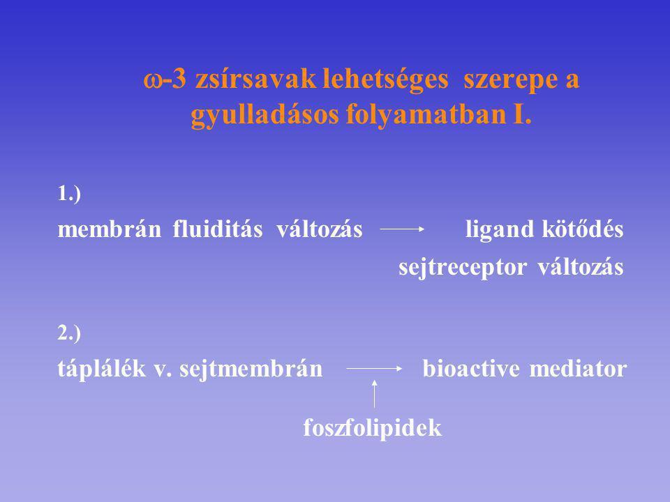  -3 zsírsavak lehetséges szerepe a gyulladásos folyamatban I. 1.) membrán fluiditás változás ligand kötődés sejtreceptor változás 2.) táplálék v. sej