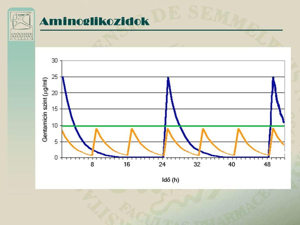 Adagolás Napi egyszeri adagolás preferált, mert koncentrációfüggő baktericid hatás hosszú posztantibiotikus hatás a baktericid hatás a csúcskoncentráció val arányos aktív és telíthető kumuláció a toxicitás helyén a toxicitás a tartósan magas koncentrációval arányos } - Aminoglikozidok