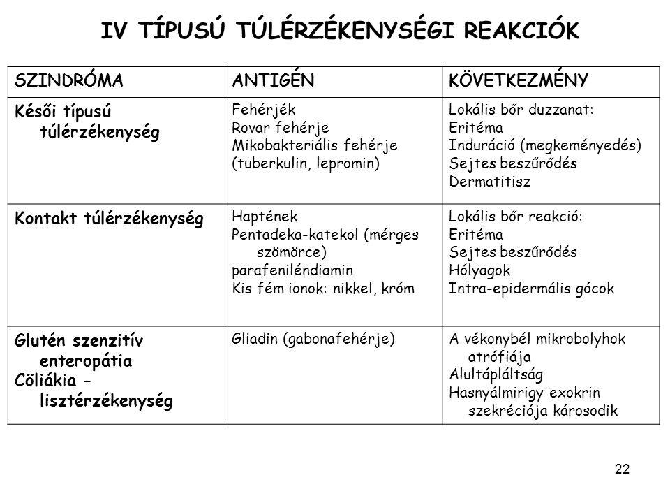 22 IV TÍPUSÚ TÚLÉRZÉKENYSÉGI REAKCIÓK SZINDRÓMAANTIGÉNKÖVETKEZMÉNY Késői típusú túlérzékenység Fehérjék Rovar fehérje Mikobakteriális fehérje (tuberkulin, lepromin) Lokális bőr duzzanat: Eritéma Induráció (megkeményedés) Sejtes beszűrődés Dermatitisz Kontakt túlérzékenység Haptének Pentadeka-katekol (mérges szömörce) parafeniléndiamin Kis fém ionok: nikkel, króm Lokális bőr reakció: Eritéma Sejtes beszűrődés Hólyagok Intra-epidermális gócok Glutén szenzitív enteropátia Cöliákia - lisztérzékenység Gliadin (gabonafehérje)A vékonybél mikrobolyhok atrófiája Alultápláltság Hasnyálmirigy exokrin szekréciója károsodik