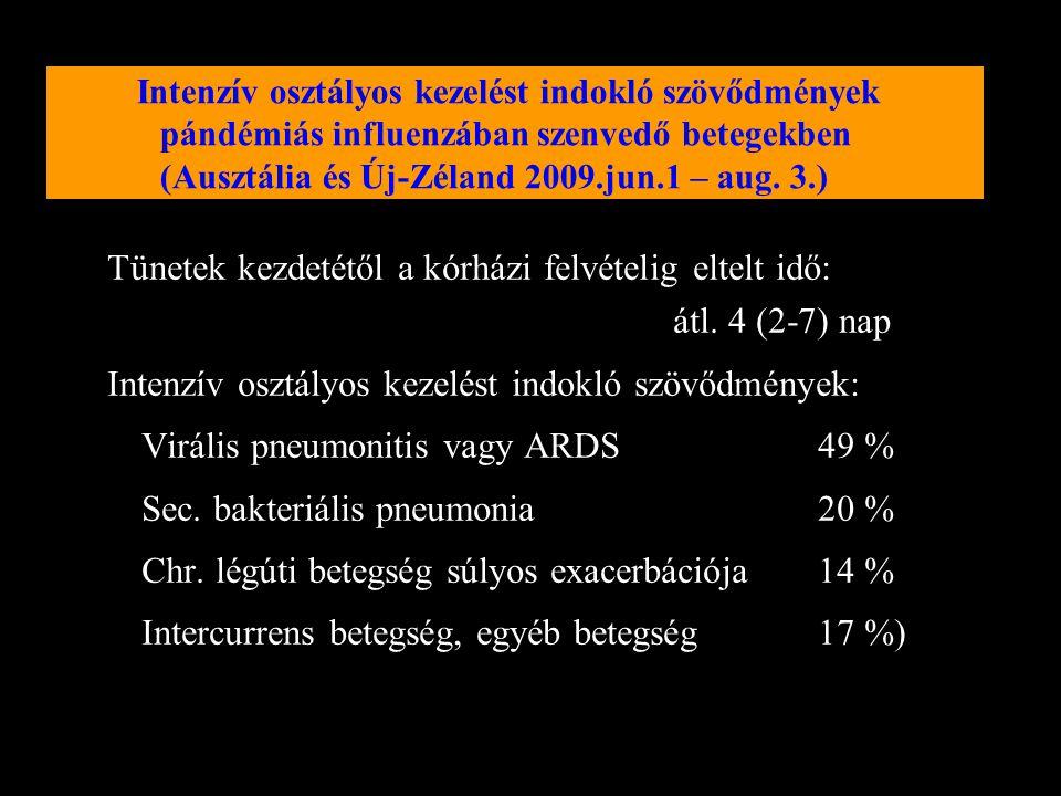 Ausztália és Újzéland intenzív osztályain influenza A (H1N1)v fertőzéssel kezelt betegek (n=722) 2009. jun.1. - aug. 31. között Klinikai háttérGyakori
