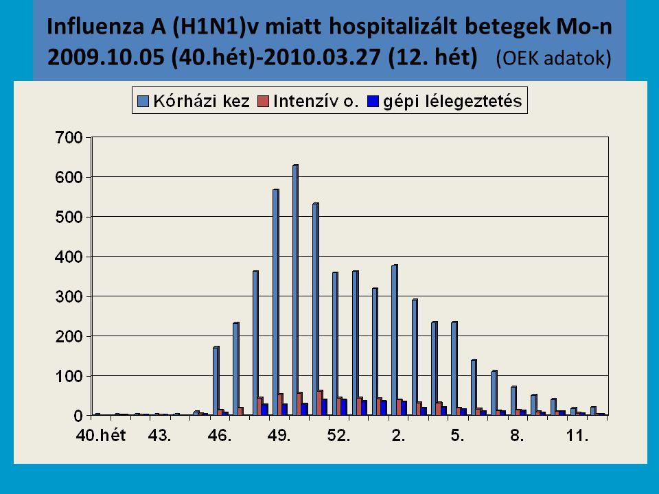 Intenzív osztályos kezelést indokló szövődmények pándémiás influenzában szenvedő betegekben (Ausztália és Új-Zéland 2009.jun.1 – aug. 3.) Tünetek kezd