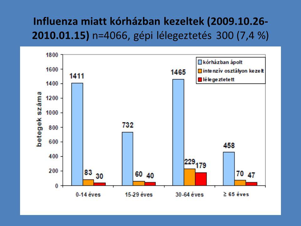 Influenza A (H1N1)v miatt hospitalizált betegek Mo-n 2009.10.05 (40.hét)-2010.03.27 (12. hét) (OEK adatok)