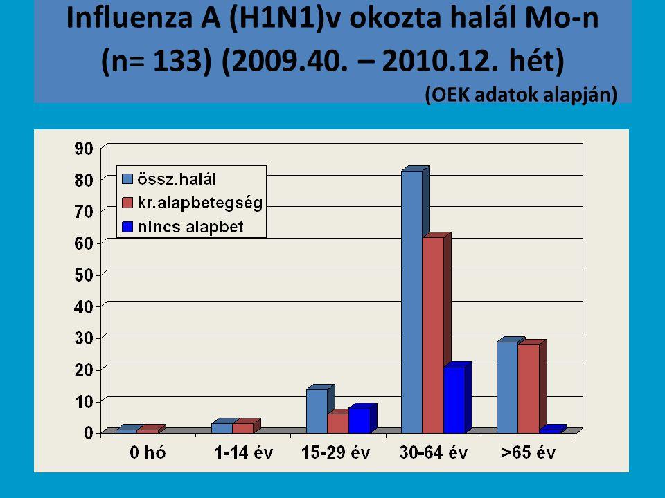 Influenza miatt kórházban kezeltek (2009.10.26- 2010.01.15) n=4066, gépi lélegeztetés 300 (7,4 %)