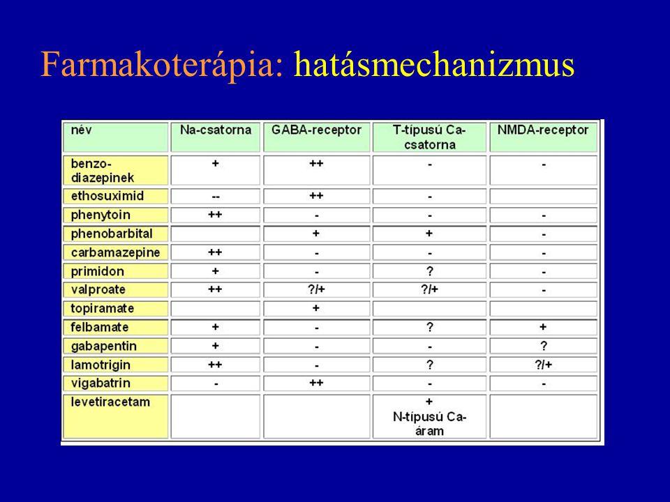 Farmakoterápia: hatásmechanizmus