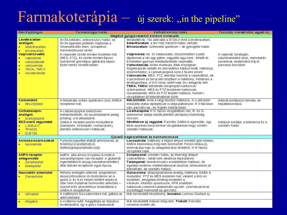 """Farmakoterápia – új szerek: """"in the pipeline"""""""