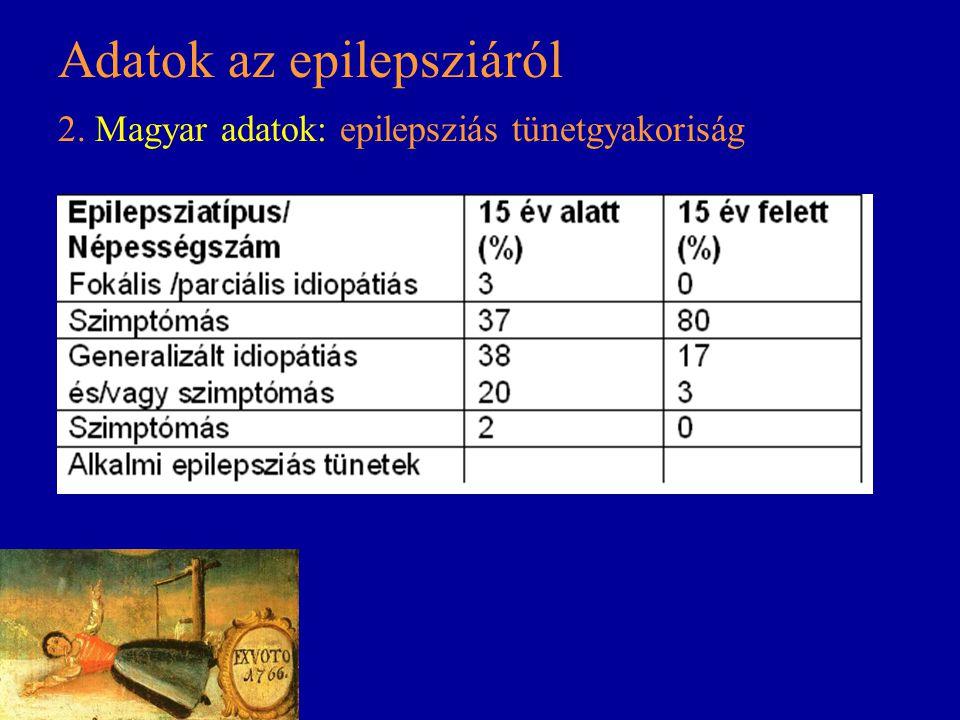 Adatok az epilepsziáról 2. Magyar adatok: epilepsziás tünetgyakoriság