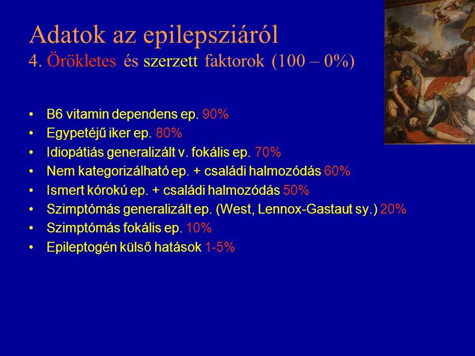 Adatok az epilepsziáról 4. Örökletes és szerzett faktorok (100 – 0%) B6 vitamin dependens ep. 90% Egypetéjű iker ep. 80% Idiopátiás generalizált v. fo