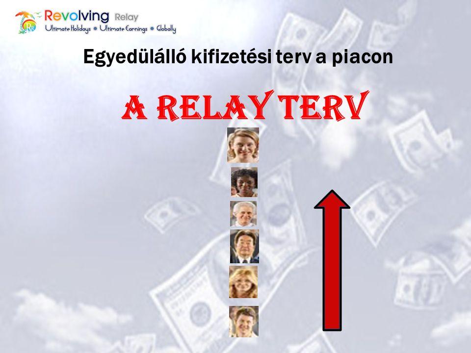 1. Relay rendszerből 2. Orbitok utáni kifizetés 3. Cég összbevételéből származó jövedelem 4. Ösztönző juttatások Kifizetési Terv