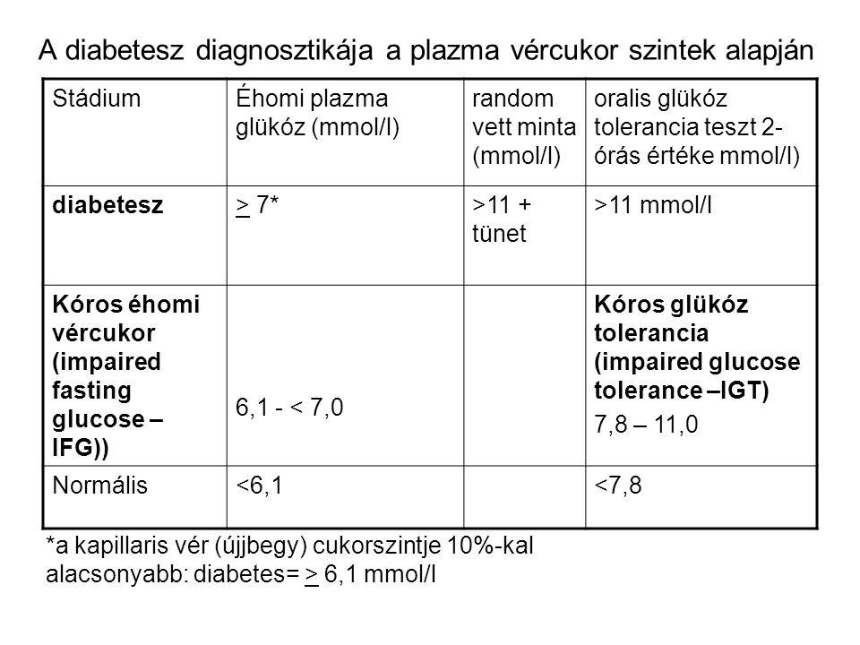 A diabetesz diagnosztikája a plazma vércukor szintek alapján StádiumÉhomi plazma glükóz (mmol/l) random vett minta (mmol/l) oralis glükóz tolerancia t