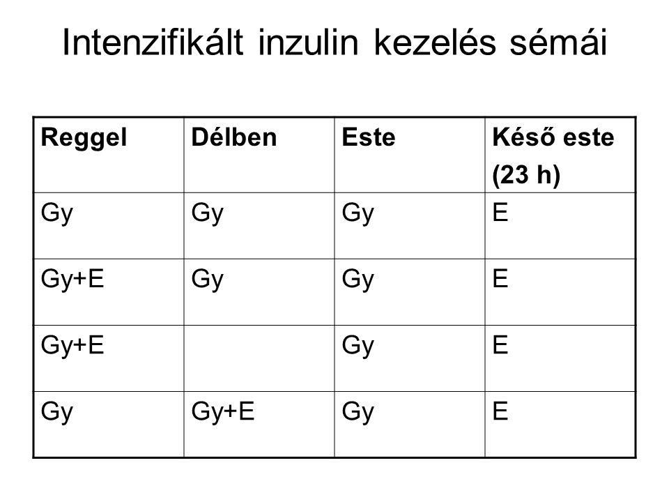 Intenzifikált inzulin kezelés sémái ReggelDélbenEsteKéső este (23 h) Gy E Gy+EGy E Gy+EGyE Gy+EGyE