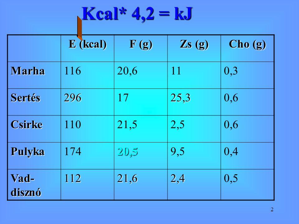 3 Általánosságok Az állat tápláltsági állapota Az állat neme (hím-nőstény, ivartalanított) A hús színe Rostozata Betegségek, tehéntejfehérje allergia, tejelő állatok húsa Élvezeti érték