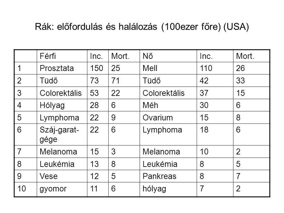 A leggyakoribb rákos megbetegedések rizikója életünk során (lifetime risk) A megbetegedés rizikója (%)A halál rizikója (%) Prosztata15,73,3 Mell133,3 Tűdő -férfi -nő 7,8 5,7 7,6 4,8 Colorektális -férfi -nő 5,8 5,5 2,8 2,4 Hólyag (férfi)3,30,7 Uterus3,50,8 Összes rák -férfi -nő 42,8 37,6 24 20,5