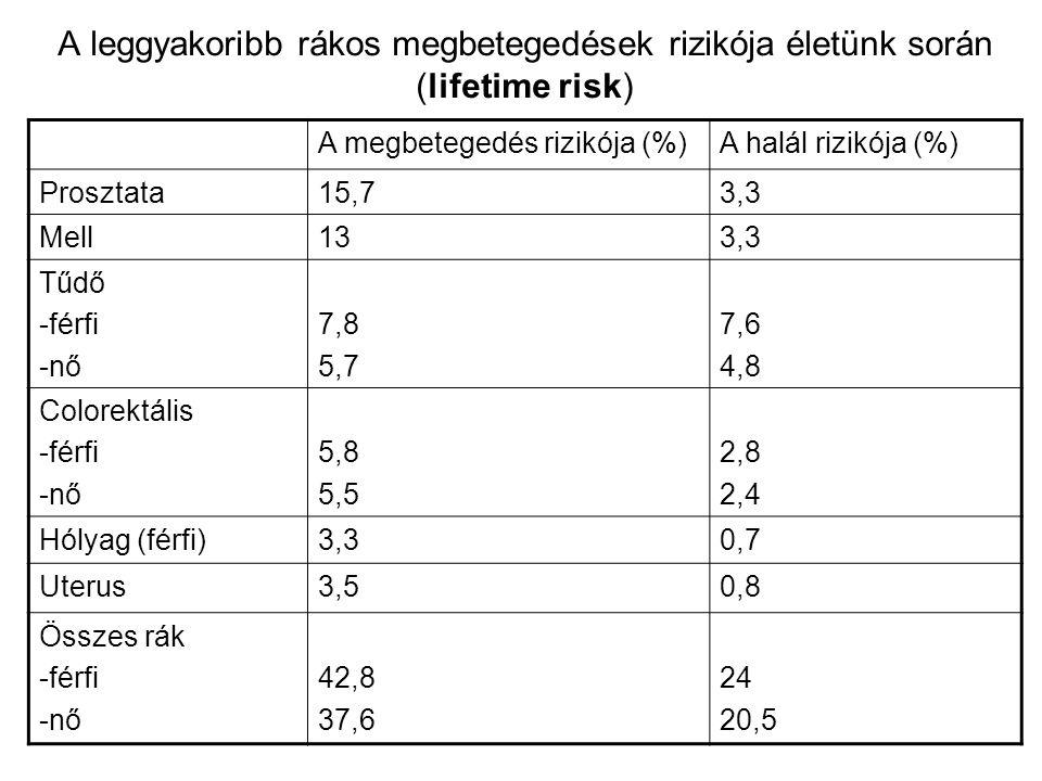 A leggyakoribb rákos megbetegedések rizikója életünk során (lifetime risk) A megbetegedés rizikója (%)A halál rizikója (%) Prosztata15,73,3 Mell133,3