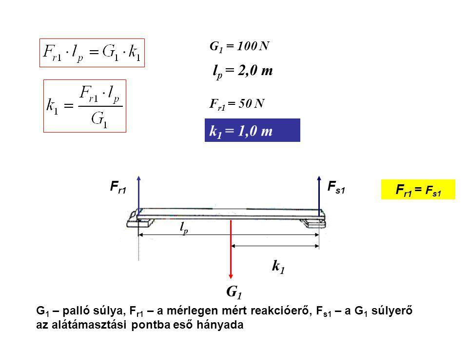 G1G1 lplp k1k1 F r1 F s1 G 1 – palló súlya, F r1 – a mérlegen mért reakcióerő, F s1 – a G 1 súlyerő az alátámasztási pontba eső hányada G 1 = 100 N l p = 2,0 m F r1 = 50 N k 1 = 1,0 m F r1 = F s1