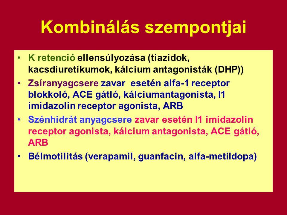 Kombinálás szempontjai K retenció ellensúlyozása (tiazidok, kacsdiuretikumok, kálcium antagonisták (DHP)) Zsíranyagcsere zavar esetén alfa-1 receptor blokkoló, ACE gátló, kálciumantagonista, I1 imidazolin receptor agonista, ARB Szénhidrát anyagcsere zavar esetén I1 imidazolin receptor agonista, kálcium antagonista, ACE gátló, ARB Bélmotilitás (verapamil, guanfacin, alfa-metildopa)
