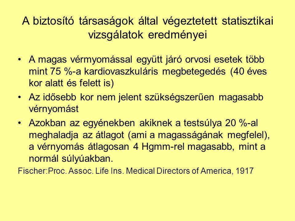 A biztosító társaságok által végeztetett statisztikai vizsgálatok eredményei A magas vérmyomással együtt járó orvosi esetek több mint 75 %-a kardiovaszkuláris megbetegedés (40 éves kor alatt és felett is) Az idősebb kor nem jelent szükségszerűen magasabb vérnyomást Azokban az egyénekben akiknek a testsúlya 20 %-al meghaladja az átlagot (ami a magasságának megfelel), a vérnyomás átlagosan 4 Hgmm-rel magasabb, mint a normál súlyúakban.