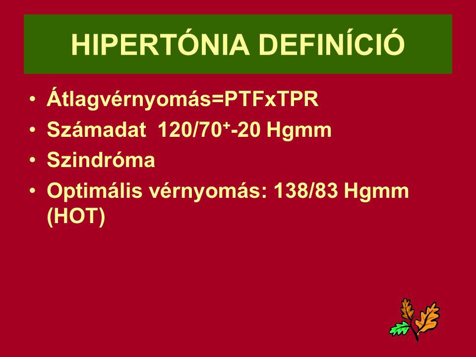 HIPERTÓNIA DEFINÍCIÓ Átlagvérnyomás=PTFxTPR Számadat 120/70 + -20 Hgmm Szindróma Optimális vérnyomás: 138/83 Hgmm (HOT)
