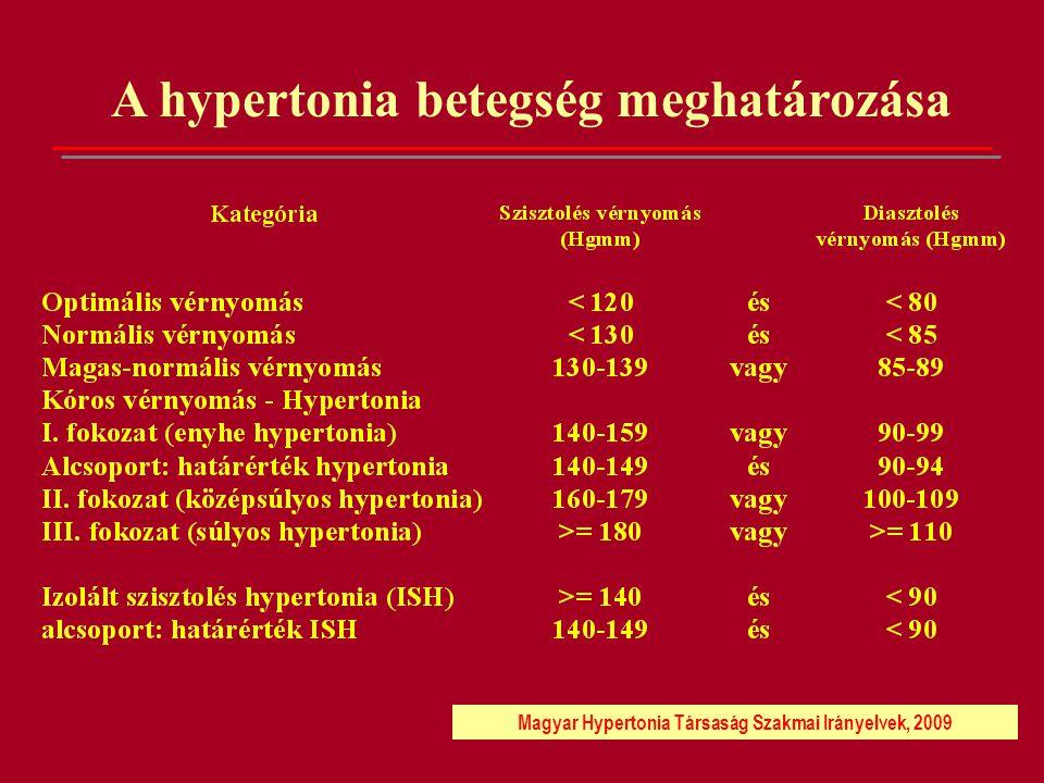 Ajánlott célvérnyomás- értékek (Hgmm) Primer hipertónia<140/90 Hipertónia+diabétes< 130/80 Diabéteszes nefropátia<130/80 Hipertenzív nefropátia <130/80 Idős kor ISH<140/90 Krónikus veseelégtelenség vagy transzplantáció<130/80 Vesepótló kezelés (dialízis)<140/90