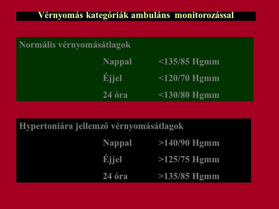 Vérnyomás kategóriák ambuláns monitorozással Normális vérnyomásátlagok Nappal<135/85 Hgmm Éjjel<120/70 Hgmm 24 óra<130/80 Hgmm Hypertoniára jellemző vérnyomásátlagok Nappal>140/90 Hgmm Éjjel>125/75 Hgmm 24 óra>135/85 Hgmm
