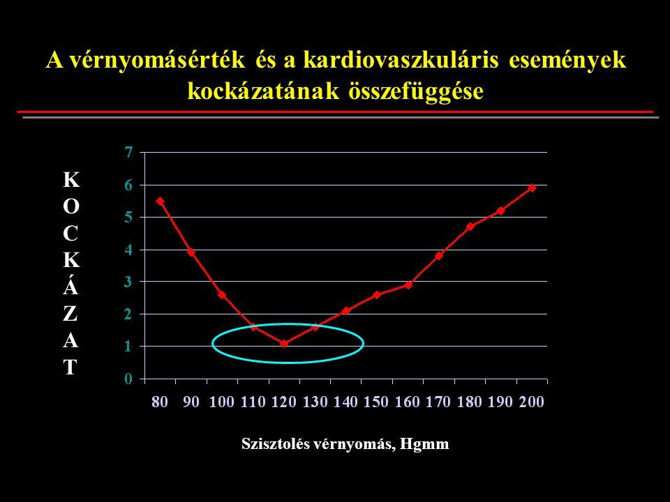 Szisztolés vérnyomás, Hgmm KOCKÁZATKOCKÁZAT A vérnyomásérték és a kardiovaszkuláris események kockázatának összefüggése